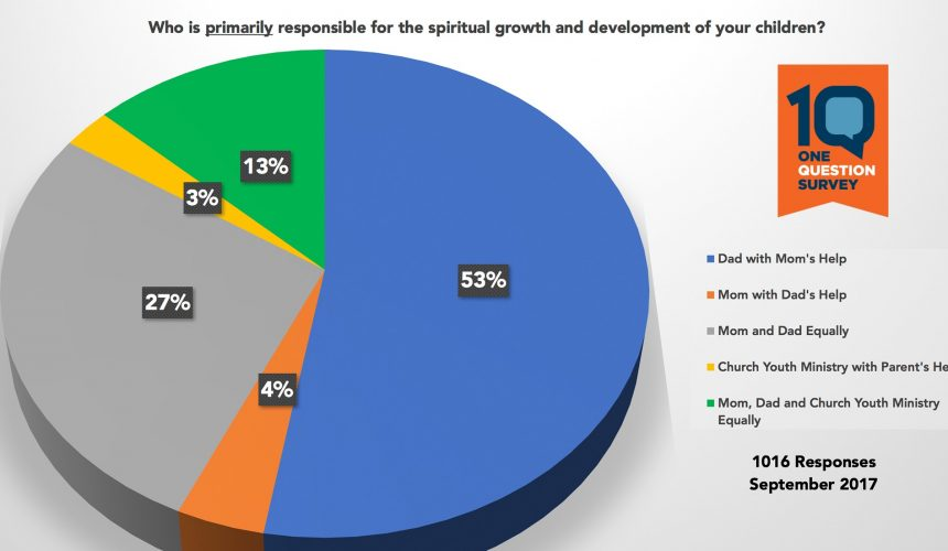 1 Question Survey Results – Who's Responsible?